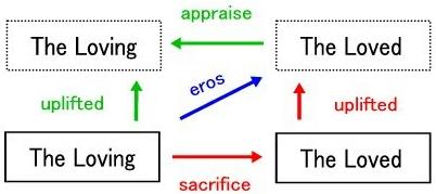 エロスの構造の画像