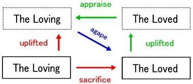 アガペーの構造の画像